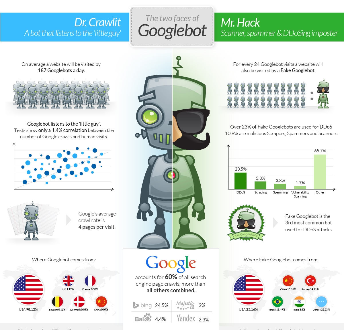 Fake Googlebots: one of the best tools used for DDOS attack